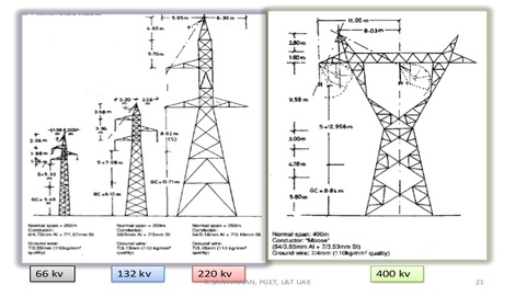 66 KV, 132 KV, 220 KV & 400 KV Transmission Towers
