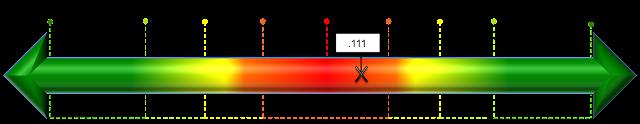 コンテンツの文字数とランキングの関係のピアソン相関係数