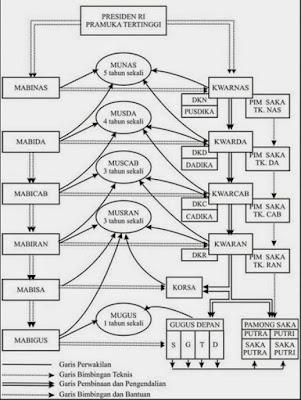 Struktur Organisasi Kepramukaan, Kumpulan Materi Pramuka Penegak
