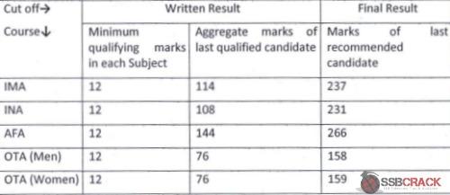 CDS Exam Cut Off Marks IMA. OTA. AFA and NA 2010- 2015