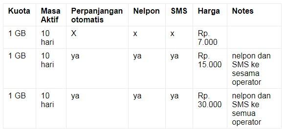 Cara Daftar Paket Yellow Indosat : Masa Aktif dan Daftar Harga Terbaru 2019 3