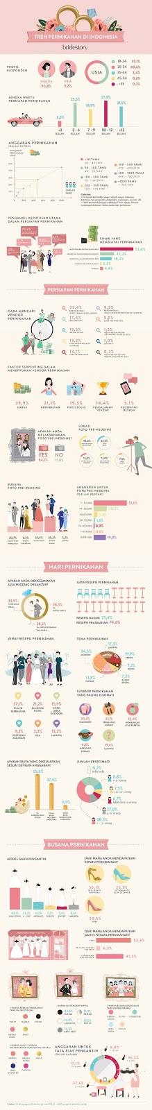 Pernikahan di 2016
