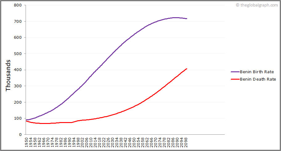 Benin  Birth and Death Rate