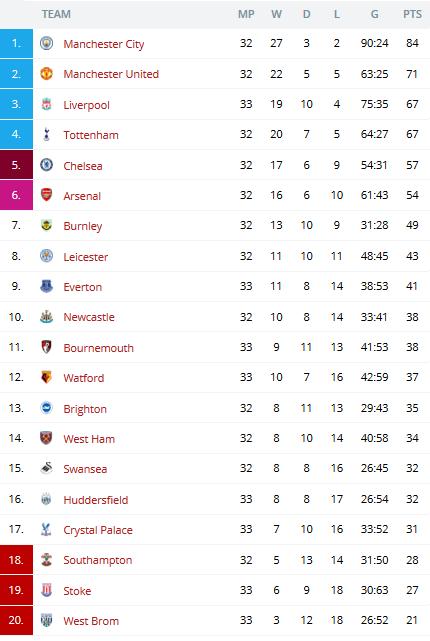 Premier League 2017 18 League Table And Matchs 17 18 April 2018