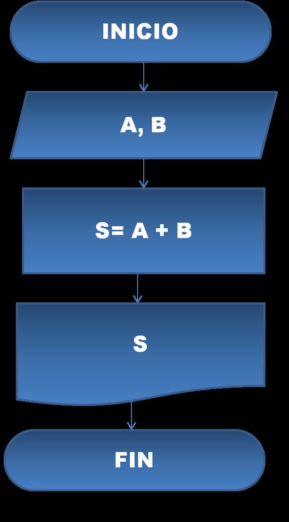 Reglas para hacer un diagrama de flujo enciclopedia de tareas para hacer realizar o construir un diagrama de flujo existe un conjunto de reglas cuyas reglas son bsicas y necesarias para la construccin de los ccuart Image collections