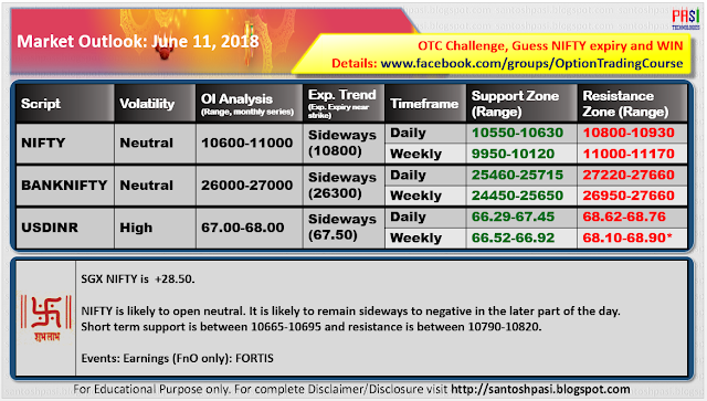 Indian Market Outlook: June 11, 2018