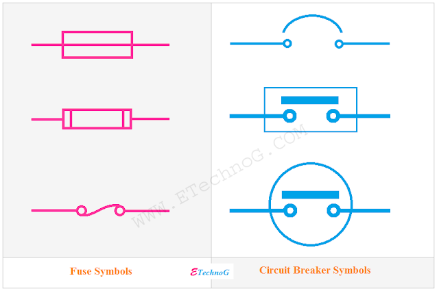 difference between Fuse symbol and Circuit Breaker symbol