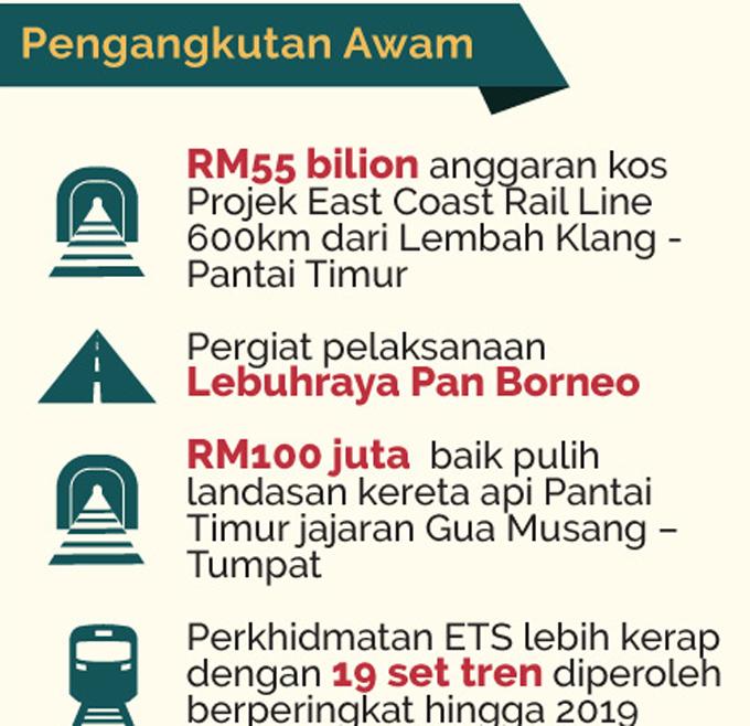 Infografik Bajet 2017