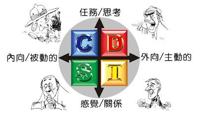 小鐵心理測驗: D.I.S.C-性格心理測驗