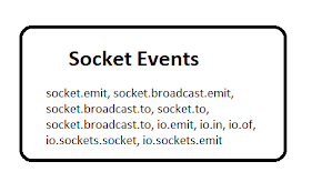 io.emit vs socket.emit vs socket.broadcast.emit