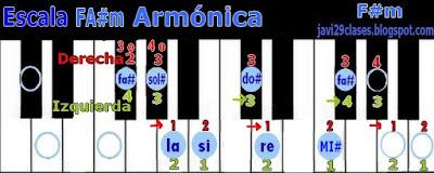FA#m en piano o teclado, digitación F#m scale