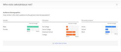 Rincian Pengunjung SekolahDasar.Net Versi Alexa.com