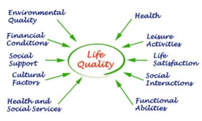 3 Indikator Kualitas Hidup Manusia
