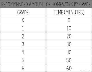 Recommended homework time by grade. Our students have TOO MUCH HOMEWORK. Check out how I'm making a simple change in my classroom to give traditional homework the boot.