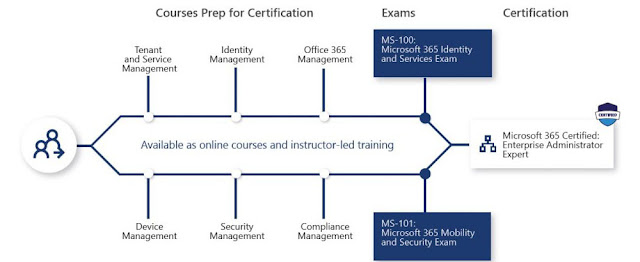 Diagram identifying the prerequisites and exams for the Microsoft 365 Certified Enterprise Administrator Expert