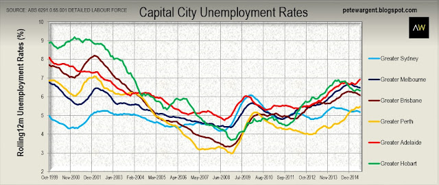 Capital city employment rates