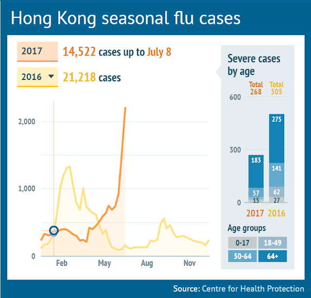 "Hong Kong's Chief Executive Carrie Lam has called on the Hospital Authority to come up with urgent measures ""very soon"" as medical facilities grapple with a flu crisis that has left 208 people dead since May.  The unusually strong outbreak of summer flu was putting hospitals under pressure, with patients waiting for at least six hours to see doctors. Those being admitted for confinement after ­initial treatment took up to 15 hours to get a hospital bed.  As of last week, the overall ­occupation rate of ­general medical wards at public hospitals was 111%. The rate at Queen Elizabeth Hospital in Kowloon was 124%, while at Pok Oi Hospital, Yuen Long, and Prince of Wales Hospital, Sha Tin, it was 122% and 120% ­respectively.  Dr Cheung Wai-lun, the Health Authority's acting chief executive, said the flu outbreak this year was ""unusual"" and that ""In the past two weeks, some 1,000 patients needed to be admitted to general medical wards of public hospitals every day. Usually, such a situation would last about two or three days and we would be able to cope with it. But this year, it lasted for more than 10 days,"" he said.  Some hospitals had resorted to adding more beds, or offering a subsidy to get medical staff on holiday back to work. Non-urgent surgery had also been postponed. He warned the flu season could stretch beyond October and urged the sick to be patient.  The health authority announced an extra HK$20 million in spending to secure 48 beds at a private hospital over the next two months to cope with the crisis. That is on top of the extra 8,300 places offered at public general outpatient clinics.  Letters have been sent to all doctors from the Department of Health asking them to work part-time in the clinics outside their working hours, but fewer than 10 doctors have volunteered to work at overcrowded public hospitals on their days off.  A top infectious diseases expert has warned that the mutation of a dominant flu strain may be the factor behind the surge of cases this summer. Professor Yuen Kwok-yung, chair professor of Hong Kong University's microbiology department, said the dominant strain influenza A H3N2 in the city this summer might have mutated in a way that made vaccines used in the past two years ineffective.  This ""antigenic variation"" in the A(H3N2) virus was also recently found by Danish researchers. They concluded ""low vaccine effectiveness"" against this particular strain of the flu virus A(H3N2).  Official figures showed that close to 41 per cent of respiratory specimens taken by the authority last week tested positive for flu viruses, reaching a new high this year. The number of H3N2 virus samples tested with mutation had increased from 20 per cent in March to more than 35 per cent in May this year. At the same time, the effectiveness of the vaccines administered to the public late last year was diminishing – lasting about only six months.  It is not clear how many among the sick or have died involve Overseas Filipino Workers. Hong Kong has a huge number of foreign domestic helpers, mainly from the Philippines and Indonesia. But a recent facebook post showed a Filipino travelling from Israel via Hong Kong has died in a hospital there. The case is yet under investigation. See details below:  source: SCMP"