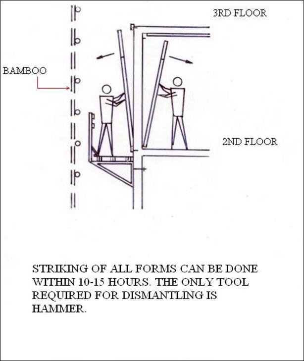 MIVAN (Aluminium Formwork) ~ Construction Updates