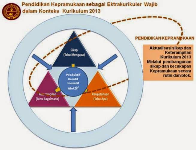 Pendidikan Kepramukaan Ekstrakurikuler Wajib Bagi Siswa Smpn 1 Kanigoro Blitar