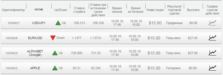 Отчет по бинарным опционам за 10.05.16