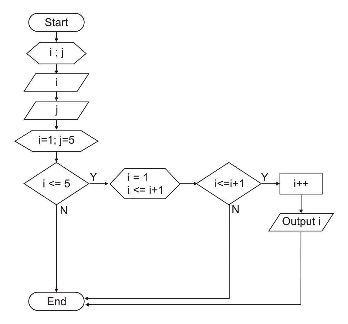 Flowchart Looping Dan Perulangan Segitiga Siku Siku