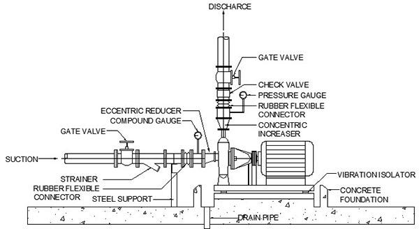Engineer: Pump Calculate & Design (คำนวณและออกแบบปั้ม)