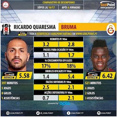 Comparação Quaresma e Bruma - Goal Point