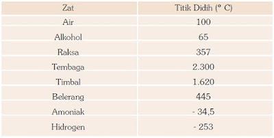 Tabel: Daftar Titik Didih Zat
