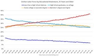 Labor Force by Education