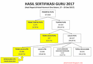 Hasil Sergur PLPG 2017