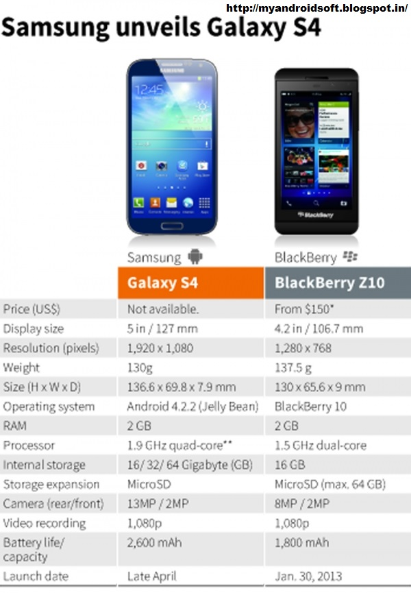 Samsung Galaxy S4 vs BlackBerry Z10: Which Phone is Right for You?