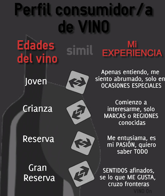Simil-perfil-consumidor-vino-VINO-On