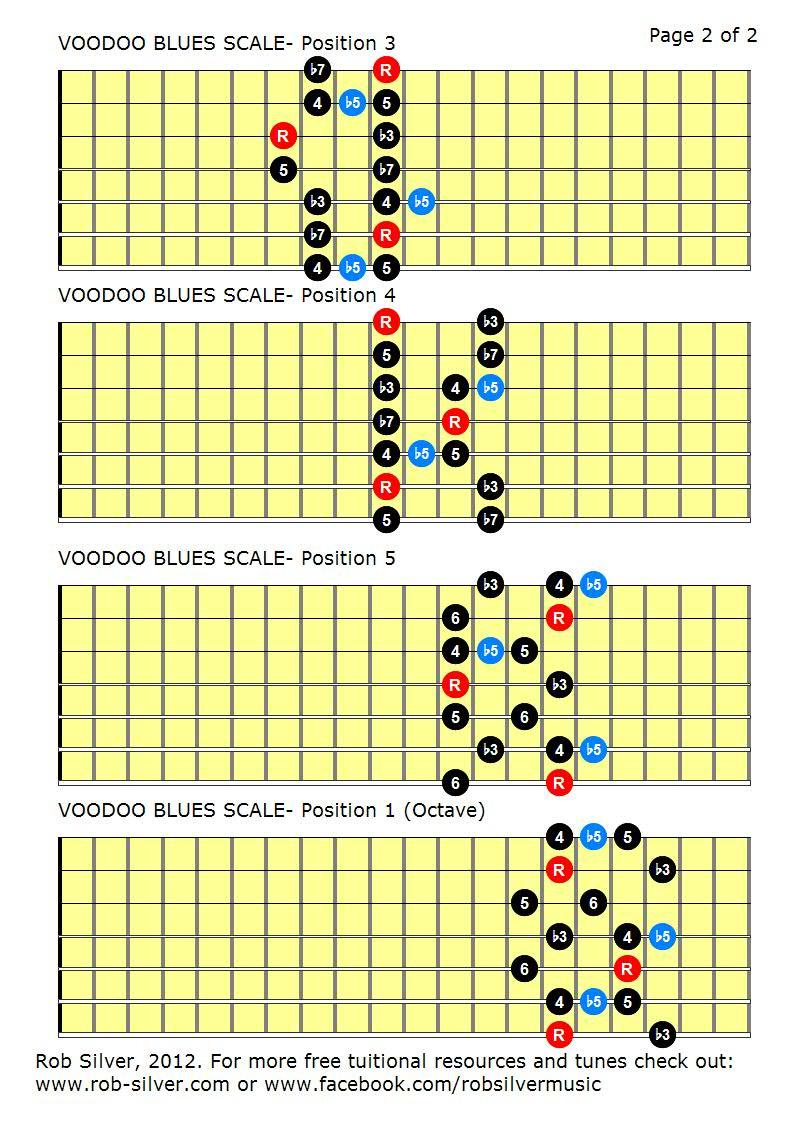 All Guitar Scales : rob silver the voodoo blues scale for 7 string guitar ~ Vivirlamusica.com Haus und Dekorationen
