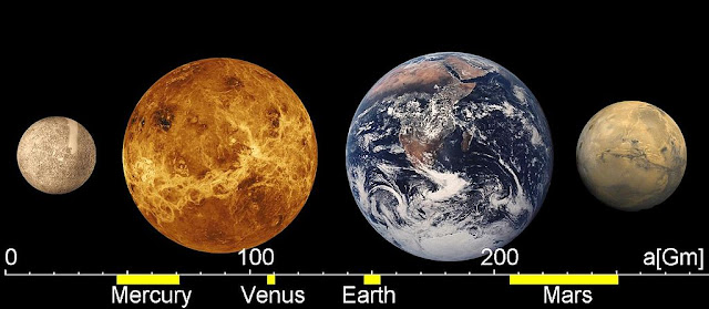 Comparative sizes of planets