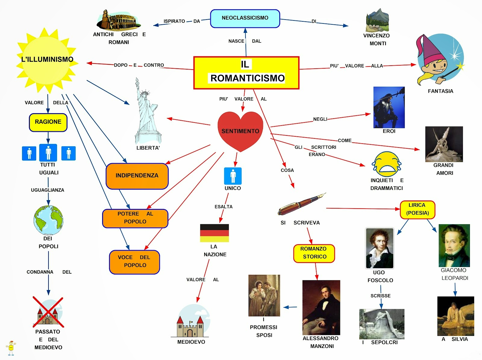 Leopardi E La Musica Mappa concettuale: Rom...