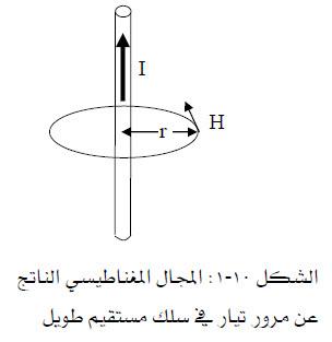 المجال المغناطيسي لسلك