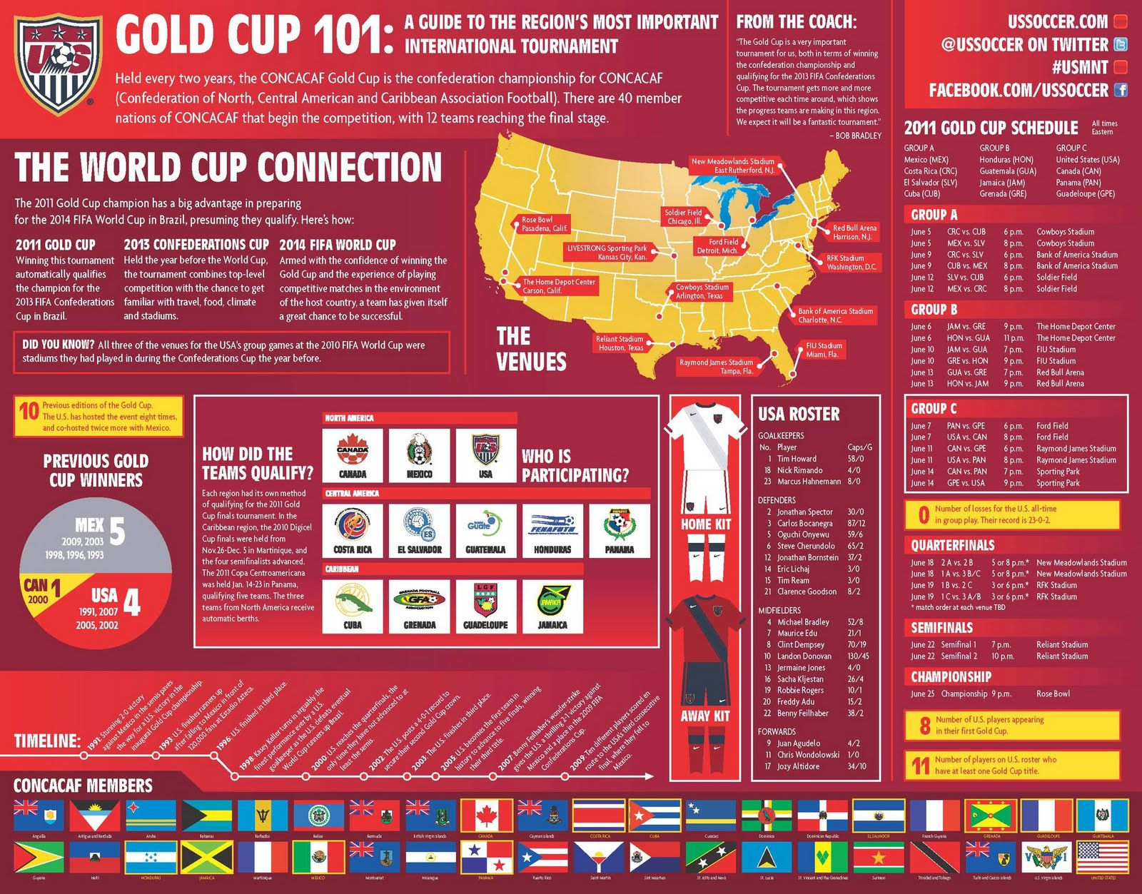 Awesome Gold Cup info-graphic | BigSoccer Forum
