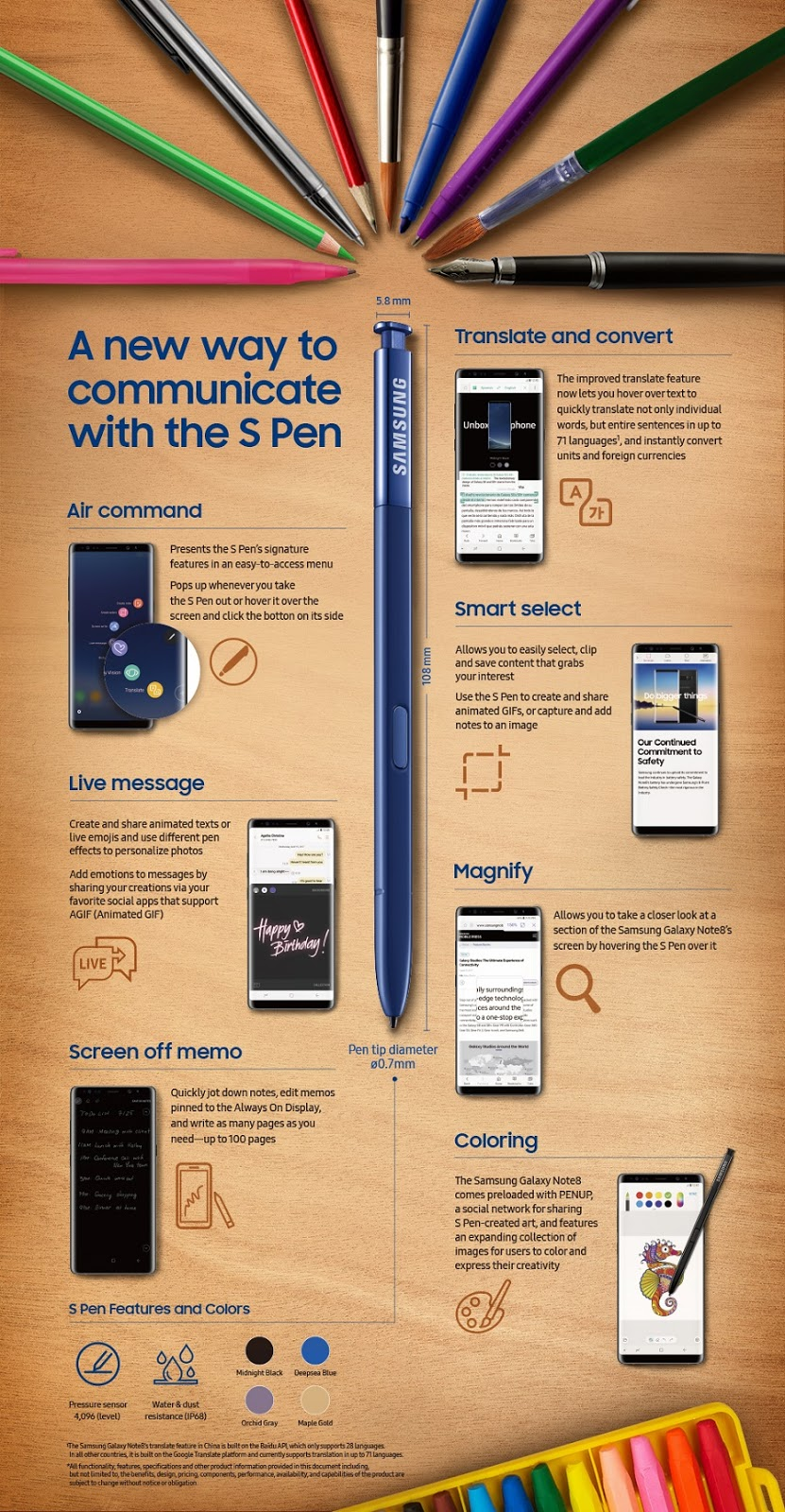 Features of S Pen: Infographic
