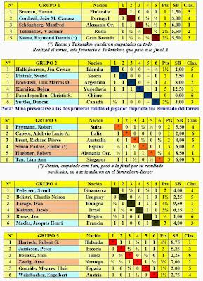 Clasificaciones fase previa del VIII Campeonato Mundial Juvenil de Ajedrez 1965