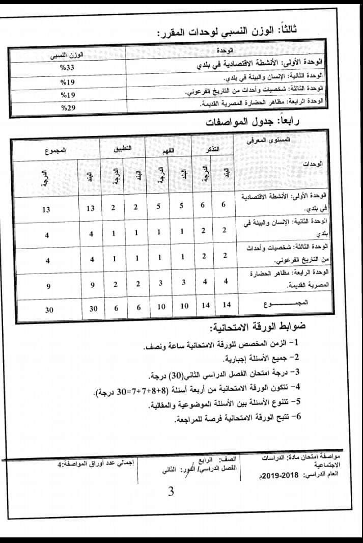 مواصفات الورقة الامتحانية لجميع المواد (ابتدائى - اعدادى - ثانوى) ترم ثانى 2019  FB_IMG_1554502689850