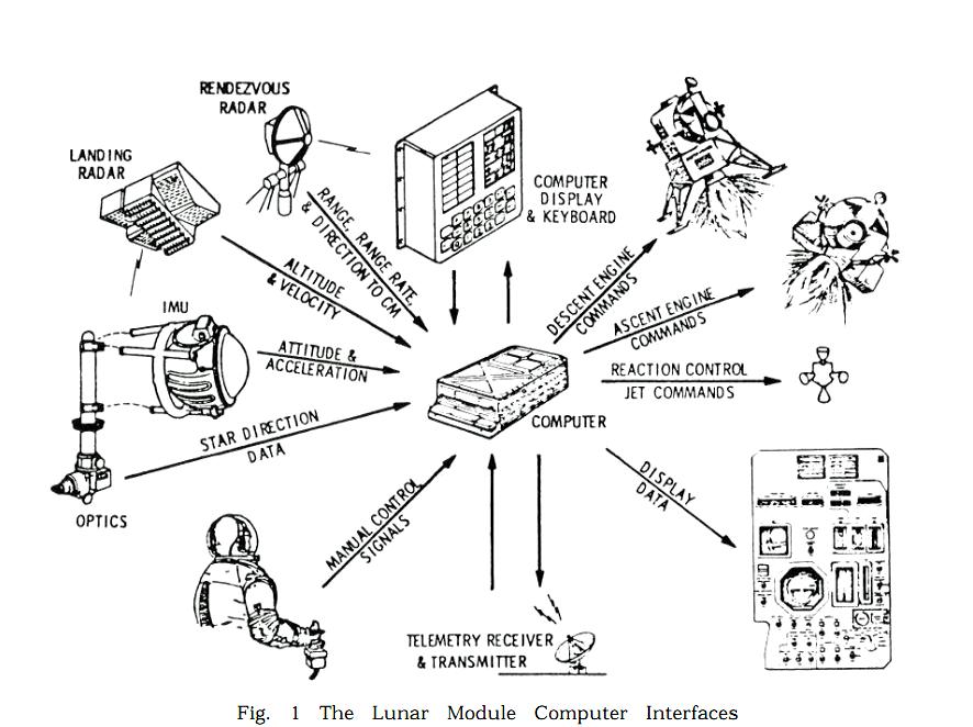 Exo Cruiser: Apollo Guidance Computer (AGC) Software
