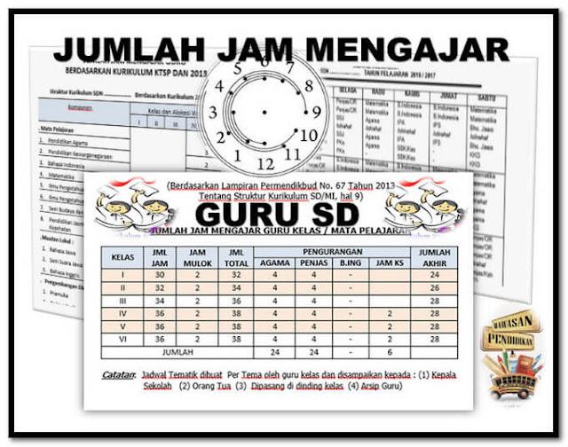 Jumlah Jam Mengajar (JJM) Perminggu Tiap Kelas Jenjang SD (Sekolah Dasar)