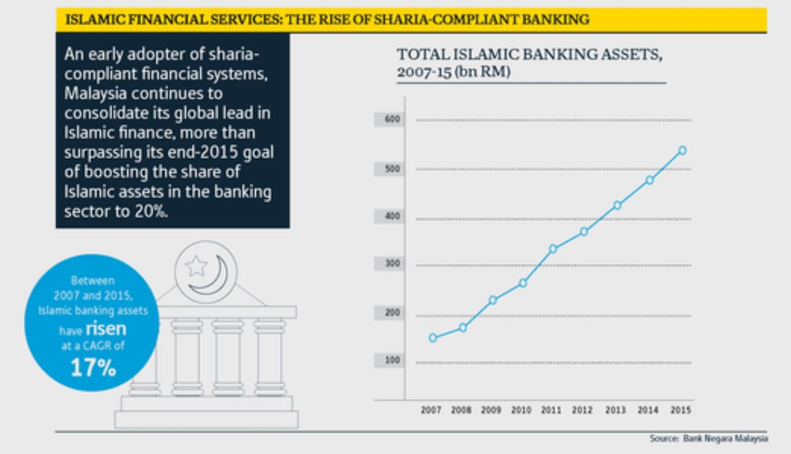 the growth of islamic financial services in uk In 2017, the size of the islamic financial services industry increased 6 percent from the prior year to $2431 trillion, slowing from 2016's 7 percent growth, the report said.