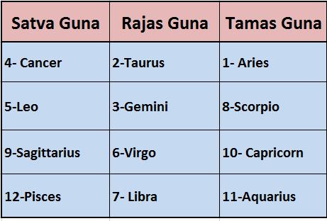 signs-and-guna-image