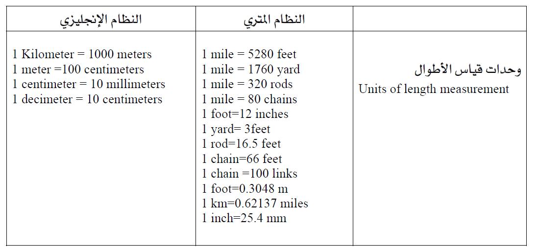 رموز وحدات القياس بالانجليزي 12
