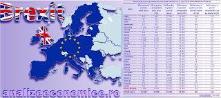 Efectele Brexitului asupra PIB-ului UE
