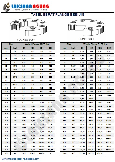 Tabel Berat Flange Jis 5k 10k 16k 20k Laksana Agung