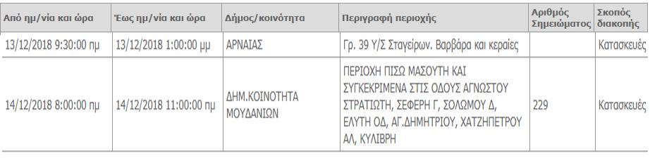 Διακοπές ρεύματος σε περιοχές της Χαλκιδικής