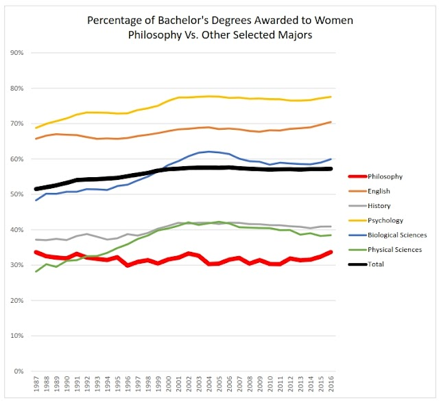 Women Have Been Earning 30-34% of Philosophy BAs in the U.S. Since Approximately Forever*