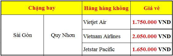 Giá vé máy bay tết Sài Gòn Quy Nhơn